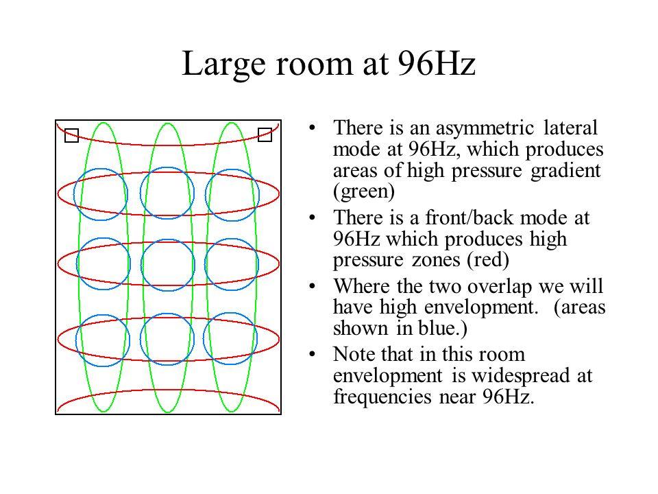 Large room at 96Hz There is an asymmetric lateral mode at 96Hz, which produces areas of high pressure gradient (green) There is a front/back mode at 9