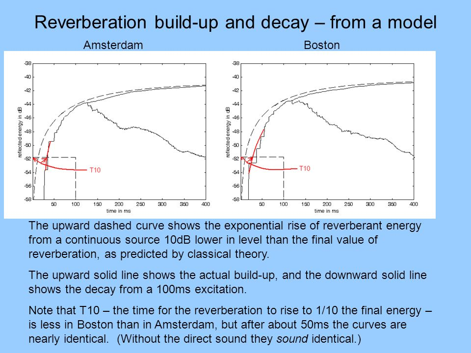 Reverberation build-up and decay – from a model Amsterdam Boston The upward dashed curve shows the exponential rise of reverberant energy from a conti