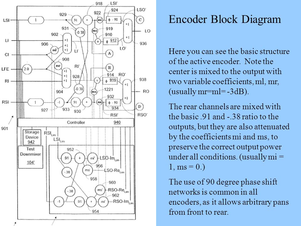 Encoder Block Diagram Here you can see the basic structure of the active encoder. Note the center is mixed to the output with two variable coefficient