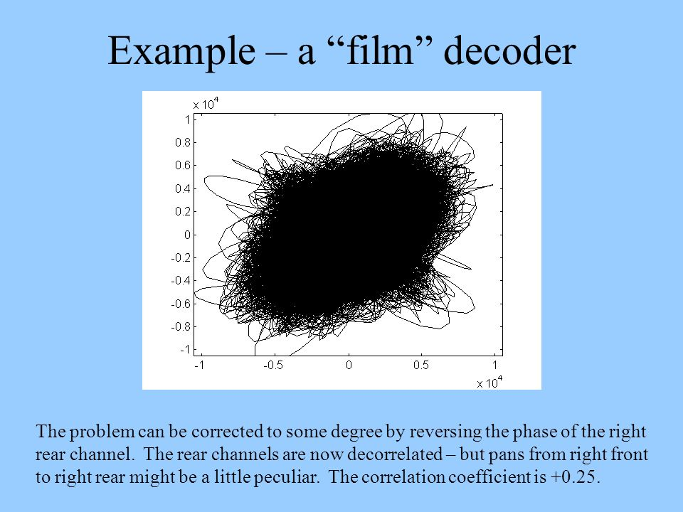 Example – a film decoder The problem can be corrected to some degree by reversing the phase of the right rear channel. The rear channels are now decor