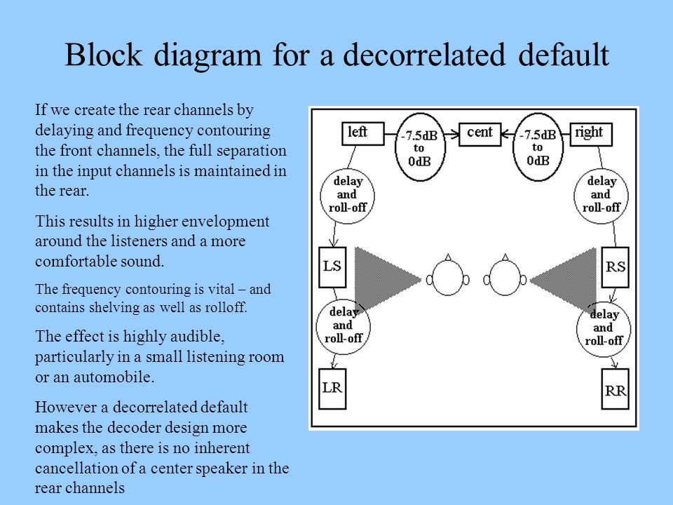 Block diagram for a decorrelated default If we create the rear channels by delaying and frequency contouring the front channels, the full separation i