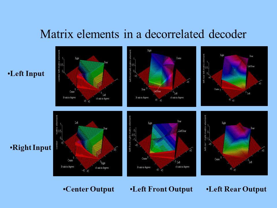 Matrix elements in a decorrelated decoder Left Input Center OutputLeft Front OutputLeft Rear Output Right Input