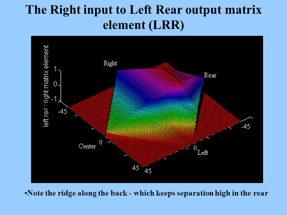 The Right input to Left Rear output matrix element (LRR) Note the ridge along the back - which keeps separation high in the rear