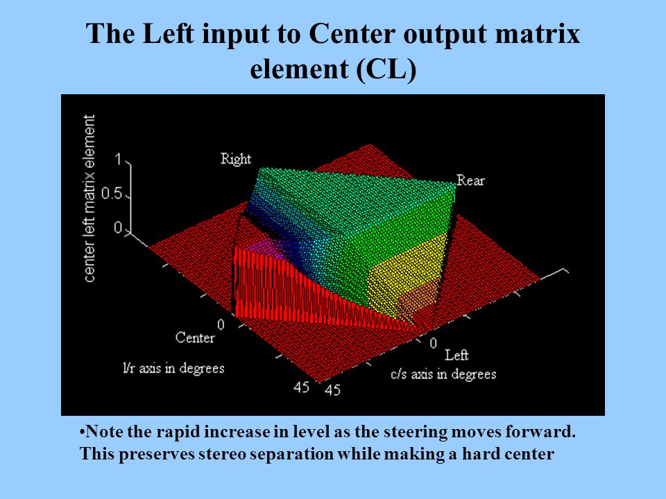 The Left input to Center output matrix element (CL) Note the rapid increase in level as the steering moves forward. This preserves stereo separation w