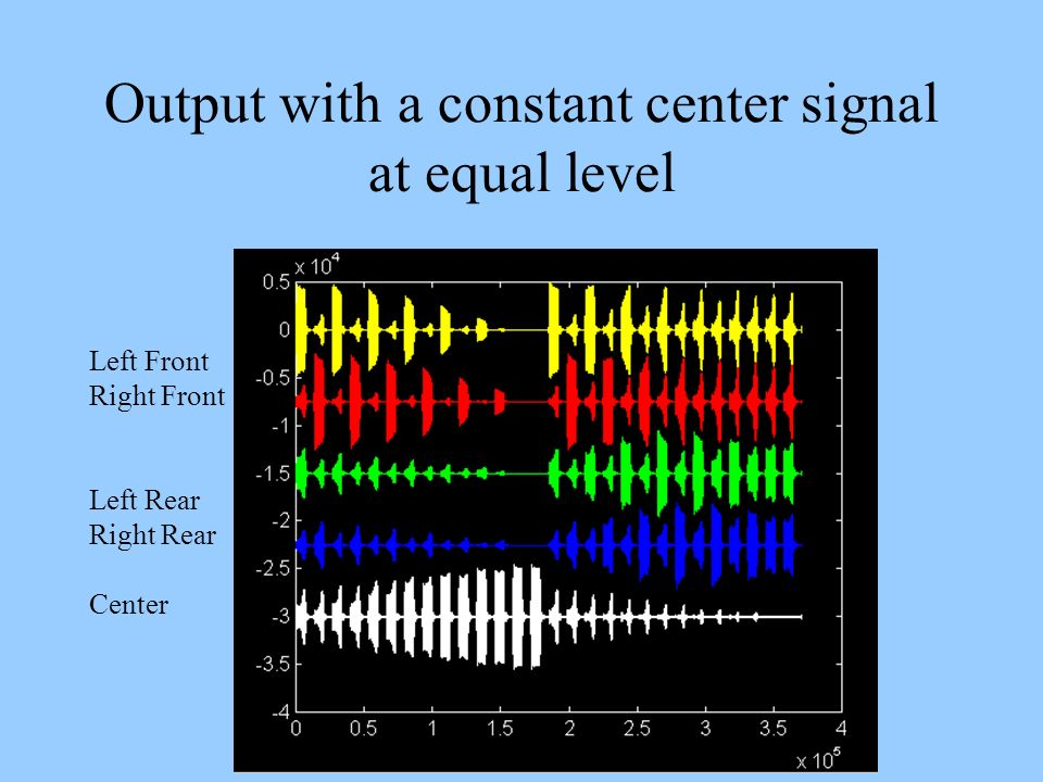 Output with a constant center signal at equal level Left Front Right Front Left Rear Right Rear Center