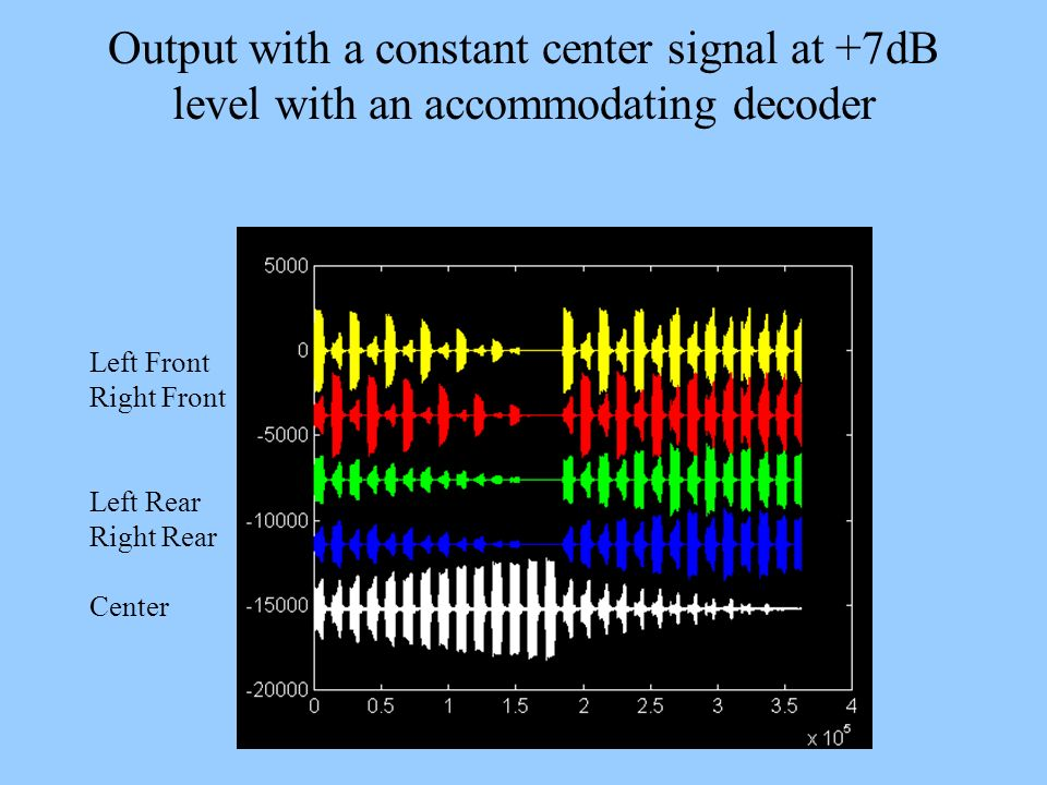 Output with a constant center signal at +7dB level with an accommodating decoder Left Front Right Front Left Rear Right Rear Center