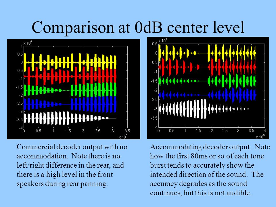 Comparison at 0dB center level Accommodating decoder output. Note how the first 80ms or so of each tone burst tends to accurately show the intended di