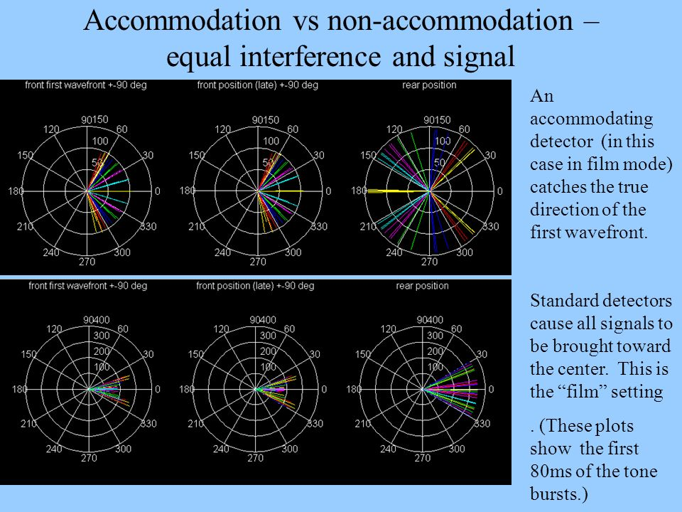 Accommodation vs non-accommodation – equal interference and signal An accommodating detector (in this case in film mode) catches the true direction of