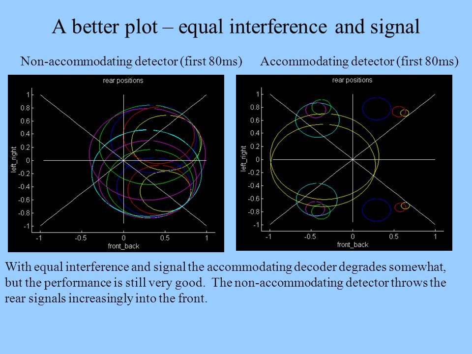 A better plot – equal interference and signal With equal interference and signal the accommodating decoder degrades somewhat, but the performance is s