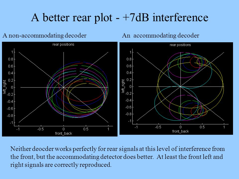 A better rear plot - +7dB interference A non-accommodating decoder An accommodating decoder Neither deocder works perfectly for rear signals at this l