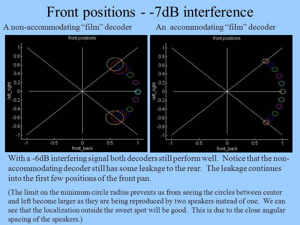 Front positions - -7dB interference A non-accommodating film decoder An accommodating film decoder With a -6dB interfering signal both decoders still