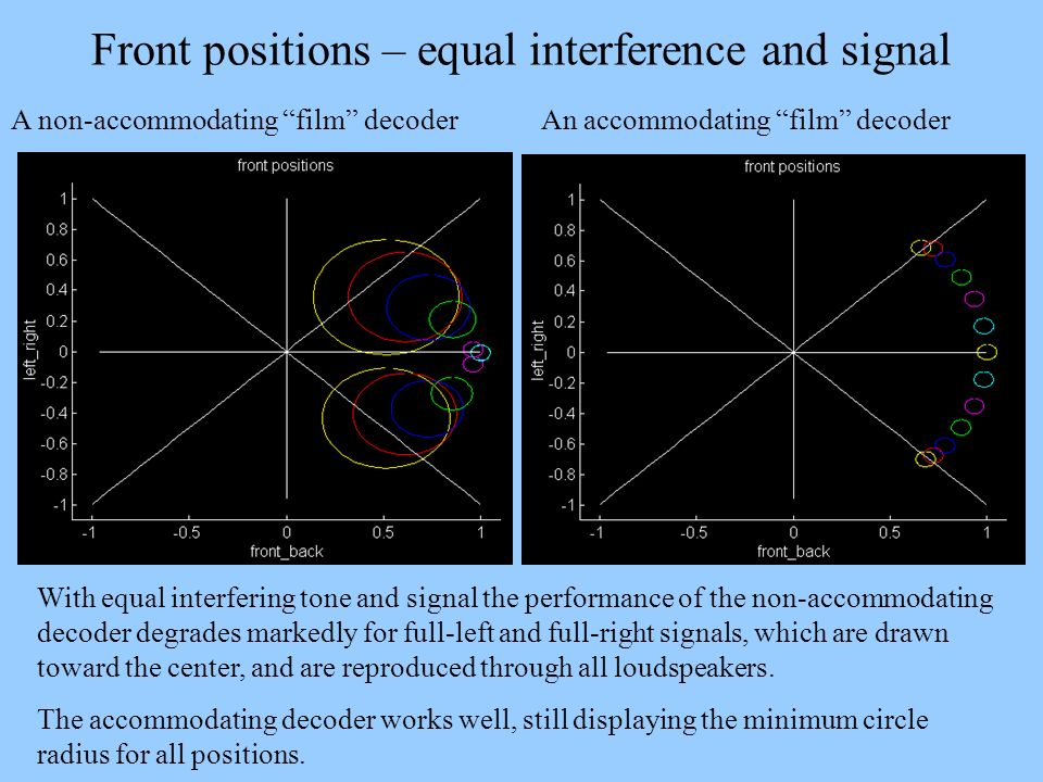 Front positions – equal interference and signal A non-accommodating film decoder An accommodating film decoder With equal interfering tone and signal