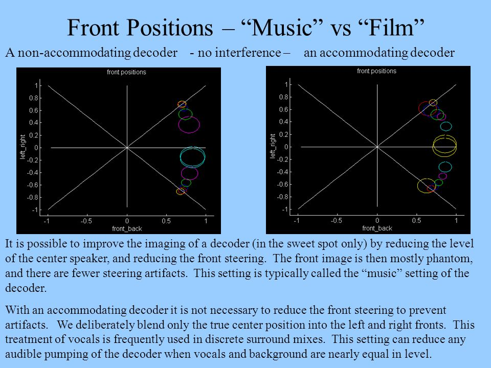 Front Positions – Music vs Film A non-accommodating decoder - no interference – an accommodating decoder It is possible to improve the imaging of a de