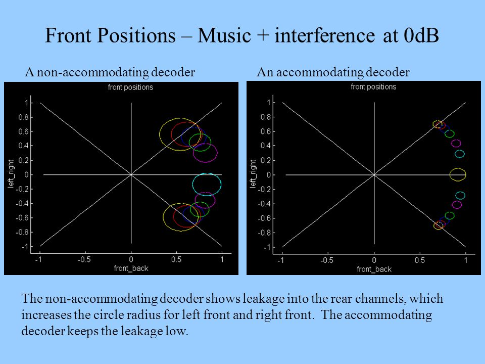 Front Positions – Music + interference at 0dB A non-accommodating decoder An accommodating decoder The non-accommodating decoder shows leakage into th