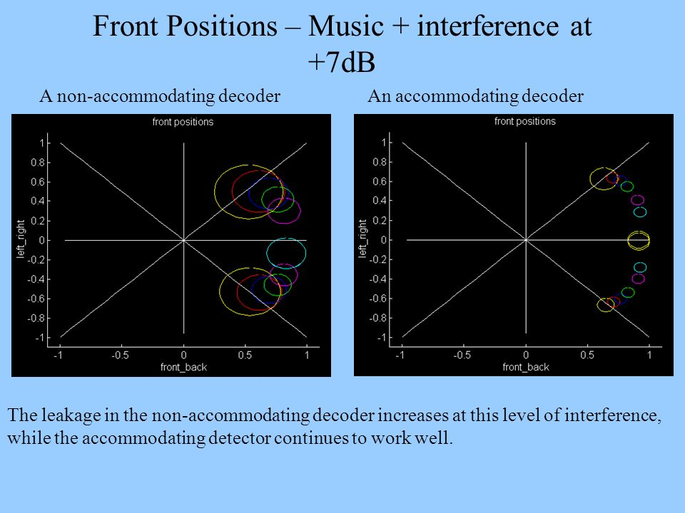Front Positions – Music + interference at +7dB A non-accommodating decoder An accommodating decoder The leakage in the non-accommodating decoder incre