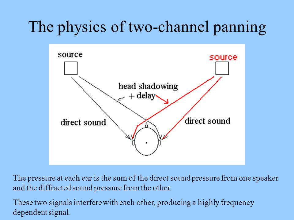 The physics of two-channel panning The pressure at each ear is the sum of the direct sound pressure from one speaker and the diffracted sound pressure