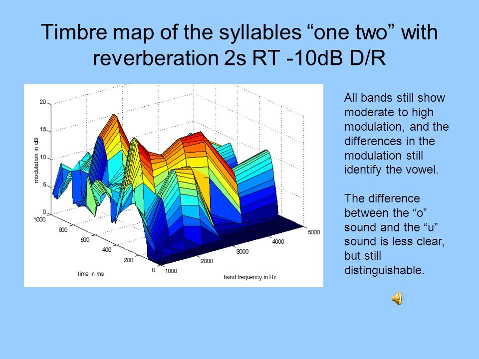 Timbre map of the syllables one two with reverberation 2s RT -10dB D/R All bands still show moderate to high modulation, and the differences in the mo