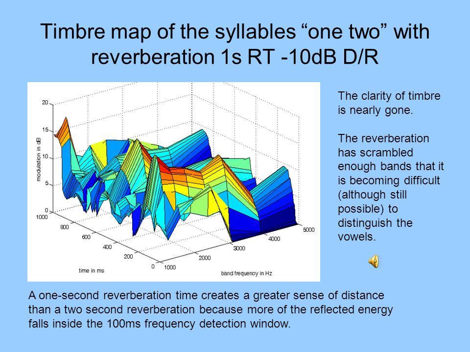 Timbre map of the syllables one two with reverberation 1s RT -10dB D/R The clarity of timbre is nearly gone. The reverberation has scrambled enough ba