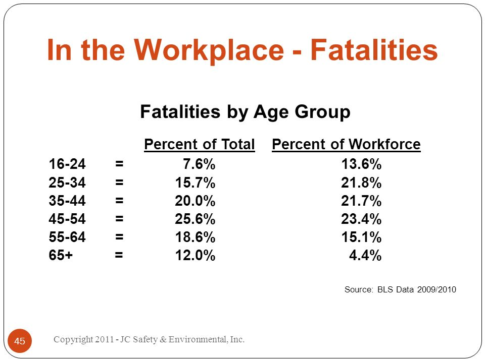 In the Workplace - Fatalities Fatalities by Age Group Percent of Total Percent of Workforce 16-24 = 7.6% 13.6% 25-34 = 15.7% 21.8% 35-44 = 20.0% 21.7% 45-54 =25.6% 23.4% 55-64 =18.6% 15.1% 65+ = 12.0% 4.4% Source: BLS Data 2009/2010 45 Copyright 2011 - JC Safety & Environmental, Inc.