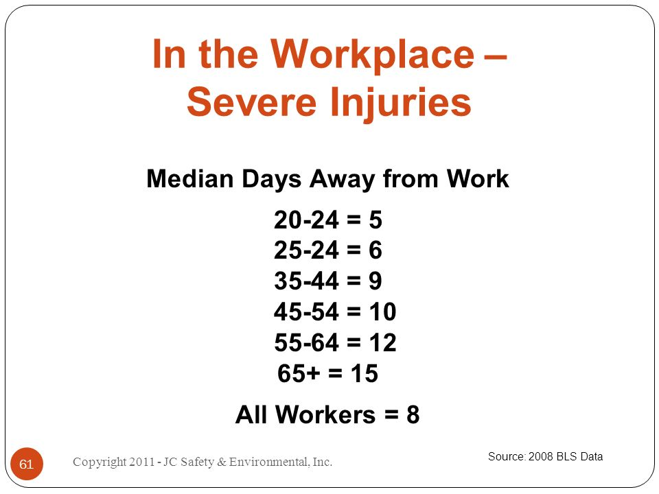 In the Workplace – Severe Injuries Median Days Away from Work 20-24 = 5 25-24 = 6 35-44 = 9 45-54 = 10 55-64 = 12 65+ = 15 All Workers = 8 Source: 2008 BLS Data 61 Copyright 2011 - JC Safety & Environmental, Inc.
