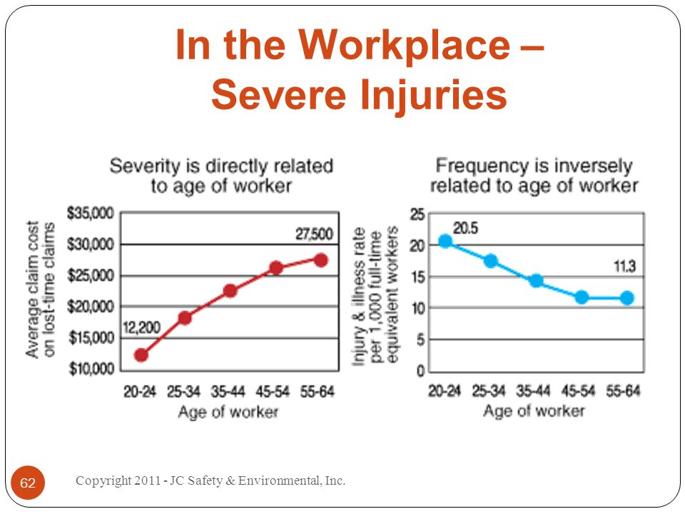 In the Workplace – Severe Injuries 62 Copyright 2011 - JC Safety & Environmental, Inc.
