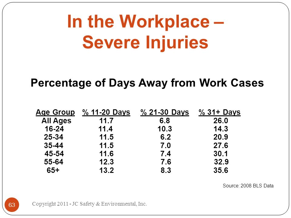 In the Workplace – Severe Injuries Percentage of Days Away from Work Cases Age Group % 11-20 Days % 21-30 Days % 31+ Days All Ages 11.7 6.8 26.0 16-24