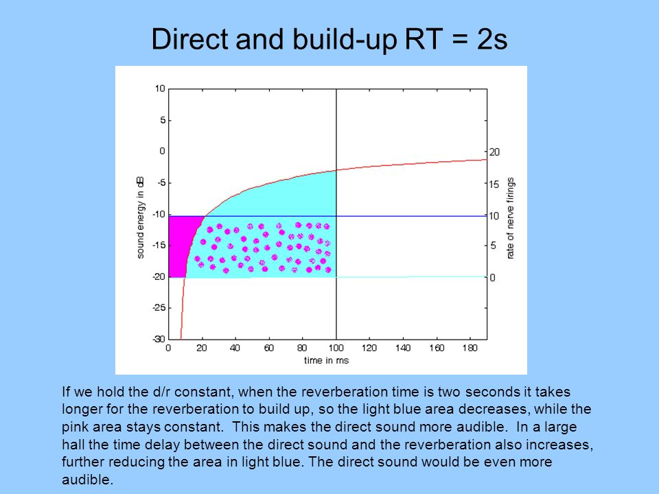 Direct and build-up RT = 2s If we hold the d/r constant, when the reverberation time is two seconds it takes longer for the reverberation to build up,