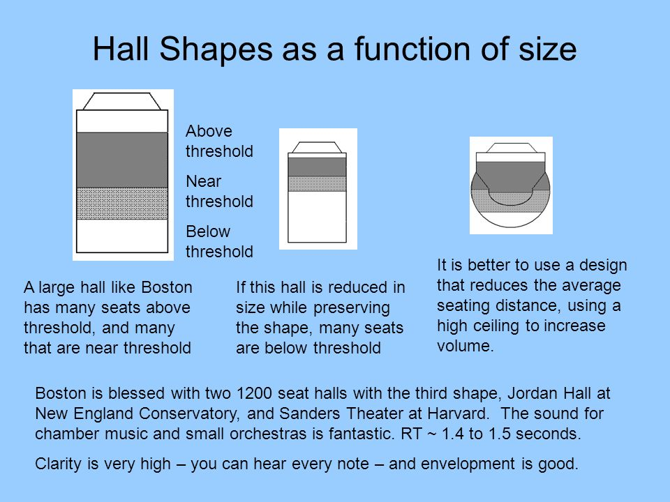 Hall Shapes as a function of size A large hall like Boston has many seats above threshold, and many that are near threshold If this hall is reduced in