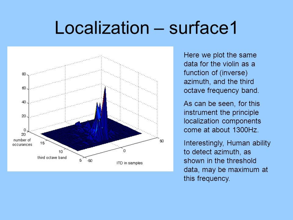 Localization – surface1 Here we plot the same data for the violin as a function of (inverse) azimuth, and the third octave frequency band. As can be s