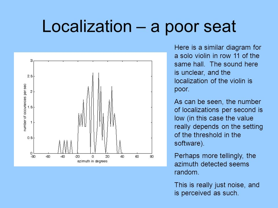 Localization – a poor seat Here is a similar diagram for a solo violin in row 11 of the same hall. The sound here is unclear, and the localization of