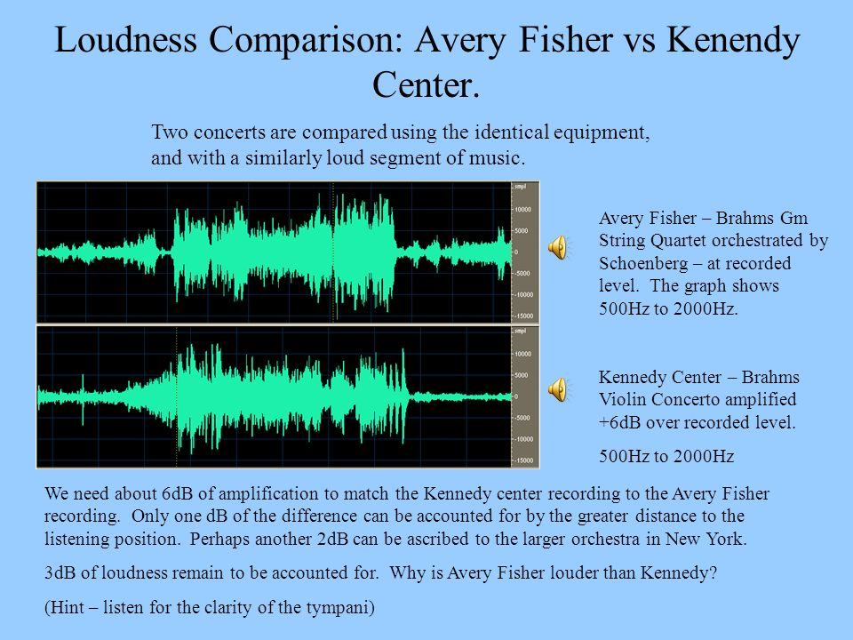 Loudness Comparison: Avery Fisher vs Kenendy Center. Avery Fisher – Brahms Gm String Quartet orchestrated by Schoenberg – at recorded level. The graph