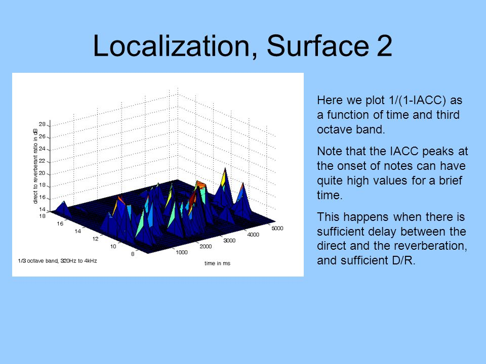 Localization, Surface 2 Here we plot 1/(1-IACC) as a function of time and third octave band. Note that the IACC peaks at the onset of notes can have q