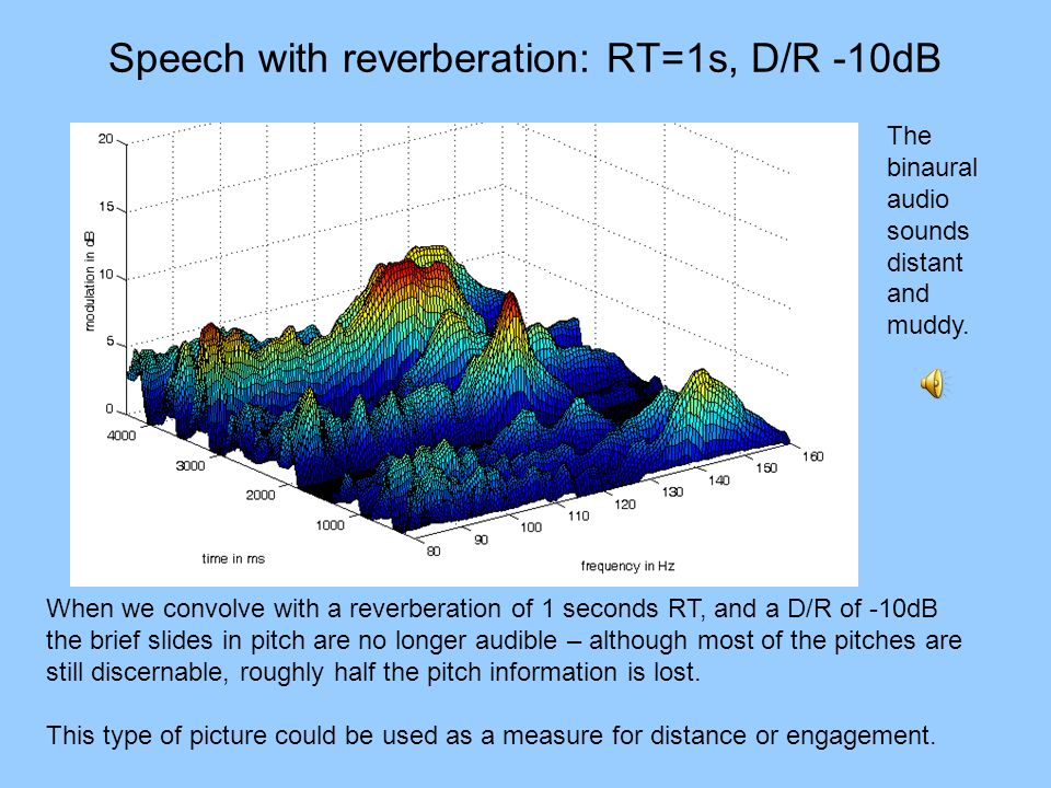Speech with reverberation: RT=1s, D/R -10dB When we convolve with a reverberation of 1 seconds RT, and a D/R of -10dB the brief slides in pitch are no