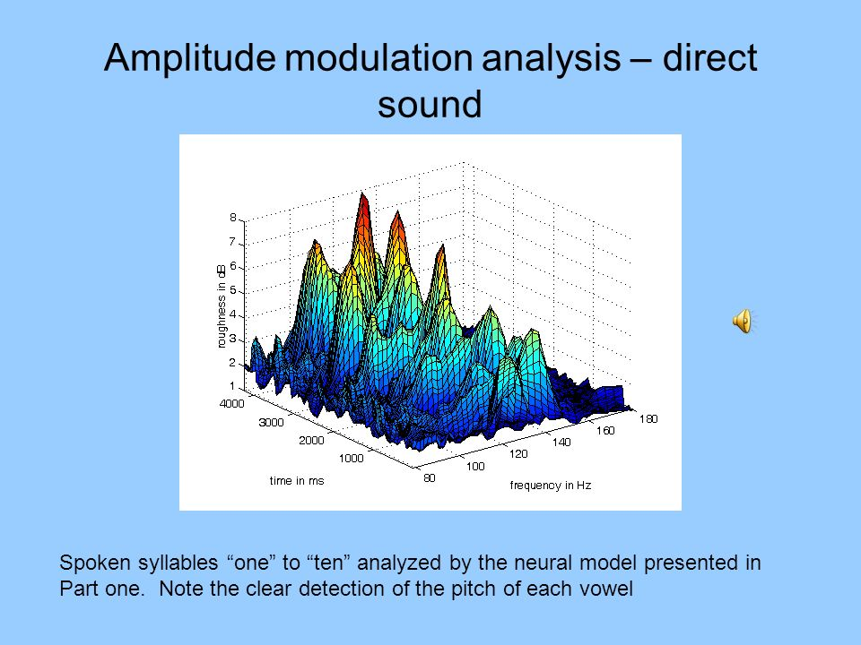 Amplitude modulation analysis – direct sound Spoken syllables one to ten analyzed by the neural model presented in Part one. Note the clear detection