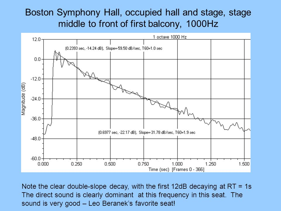 Boston Symphony Hall, occupied hall and stage, stage middle to front of first balcony, 1000Hz Note the clear double-slope decay, with the first 12dB d