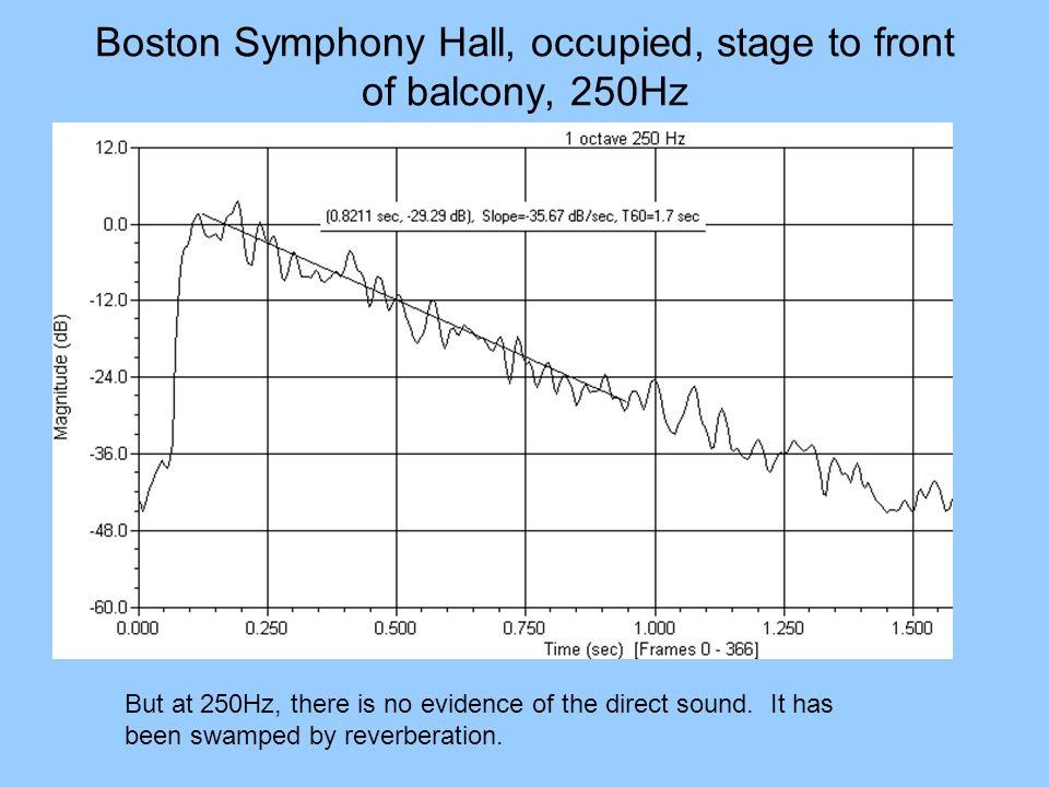 Boston Symphony Hall, occupied, stage to front of balcony, 250Hz But at 250Hz, there is no evidence of the direct sound. It has been swamped by reverb