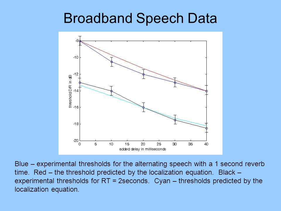 Broadband Speech Data Blue – experimental thresholds for the alternating speech with a 1 second reverb time. Red – the threshold predicted by the loca