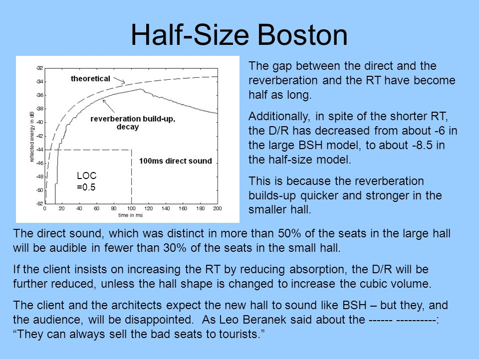 Half-Size Boston The gap between the direct and the reverberation and the RT have become half as long. Additionally, in spite of the shorter RT, the D