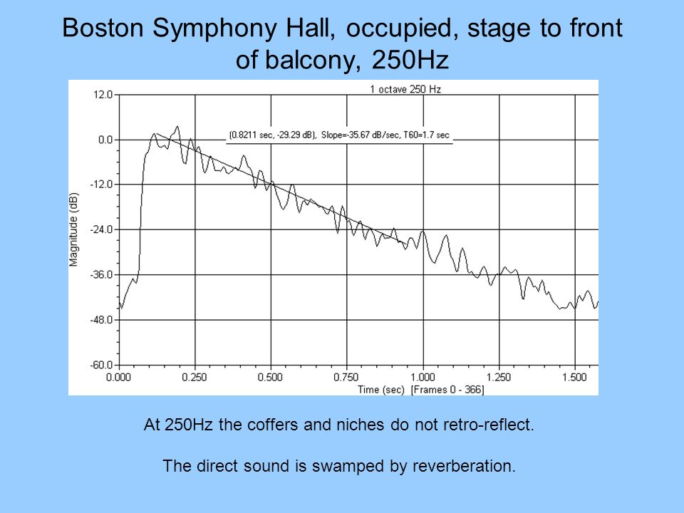 Boston Symphony Hall, occupied, stage to front of balcony, 250Hz At 250Hz the coffers and niches do not retro-reflect. The direct sound is swamped by