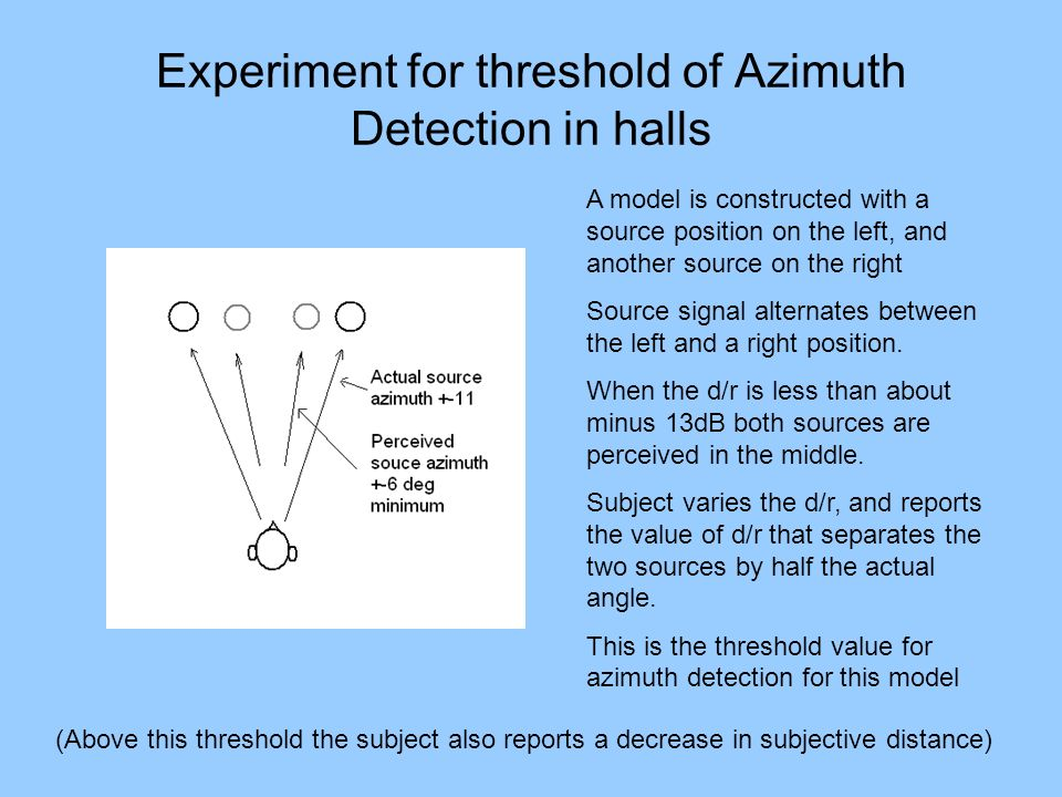 Experiment for threshold of Azimuth Detection in halls A model is constructed with a source position on the left, and another source on the right Sour