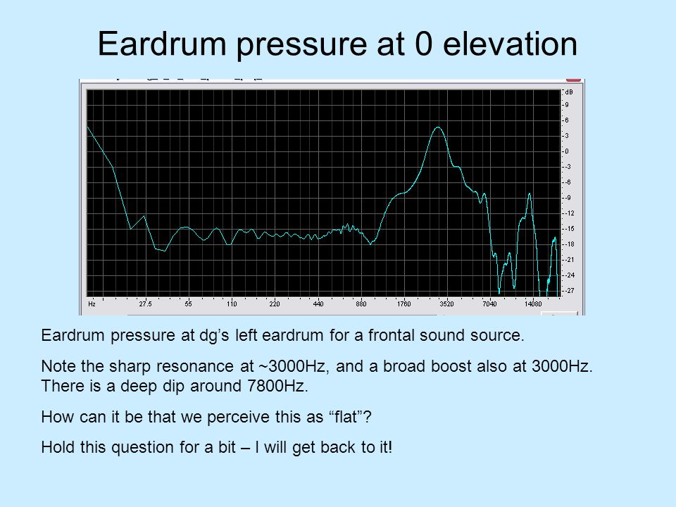 Eardrum pressure at 0 elevation Eardrum pressure at dgs left eardrum for a frontal sound source. Note the sharp resonance at ~3000Hz, and a broad boos