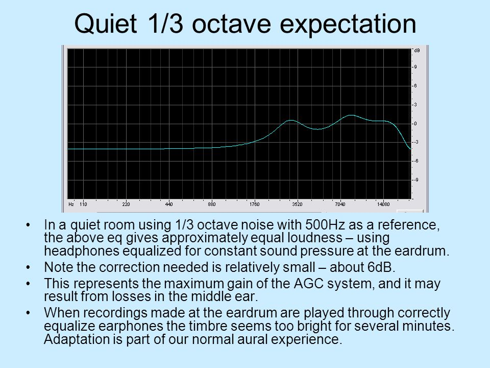 Quiet 1/3 octave expectation In a quiet room using 1/3 octave noise with 500Hz as a reference, the above eq gives approximately equal loudness – using