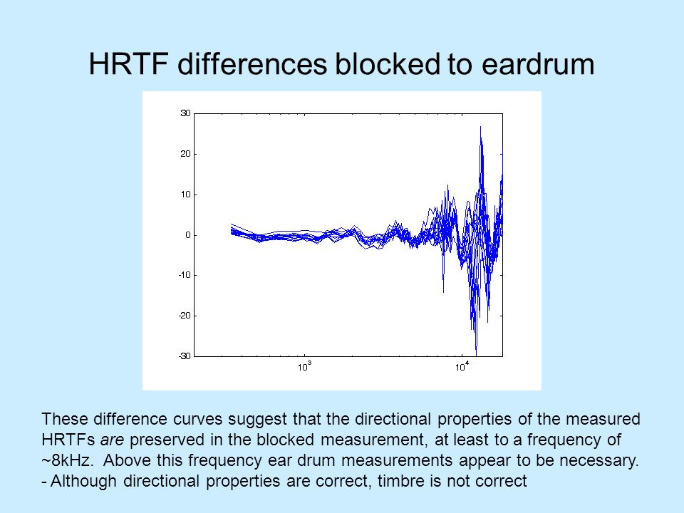 HRTF differences blocked to eardrum These difference curves suggest that the directional properties of the measured HRTFs are preserved in the blocked