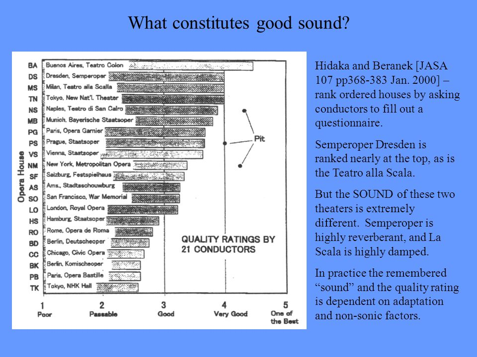 What constitutes good sound? Hidaka and Beranek [JASA 107 pp368-383 Jan. 2000] – rank ordered houses by asking conductors to fill out a questionnaire.