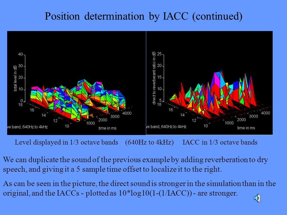 Position determination by IACC (continued) We can duplicate the sound of the previous example by adding reverberation to dry speech, and giving it a 5