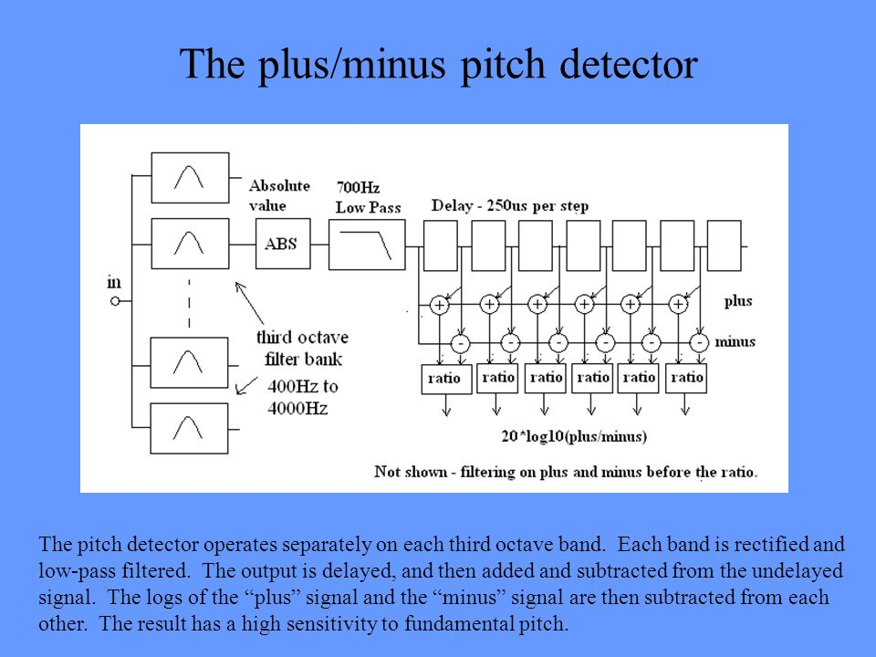 The plus/minus pitch detector The pitch detector operates separately on each third octave band. Each band is rectified and low-pass filtered. The outp
