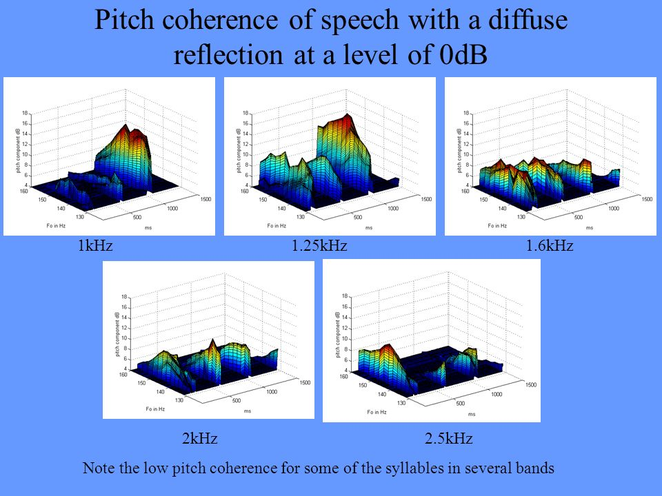 Pitch coherence of speech with a diffuse reflection at a level of 0dB 1kHz 1.25kHz 1.6kHz 2kHz 2.5kHz Note the low pitch coherence for some of the syl