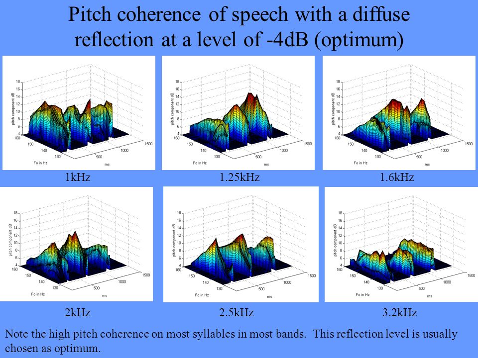 Pitch coherence of speech with a diffuse reflection at a level of -4dB (optimum) 1kHz 1.25kHz 1.6kHz 2kHz 2.5kHz 3.2kHz Note the high pitch coherence
