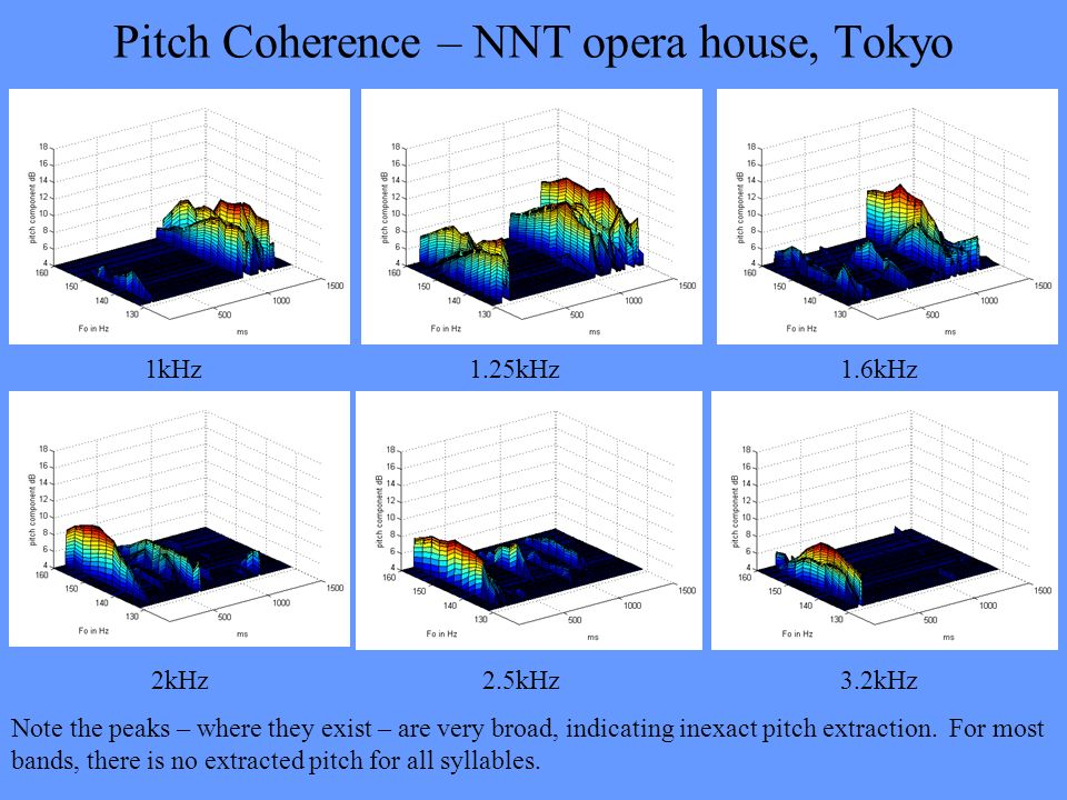 Pitch Coherence – NNT opera house, Tokyo 1kHz 1.25kHz 1.6kHz 2kHz 2.5kHz 3.2kHz Note the peaks – where they exist – are very broad, indicating inexact