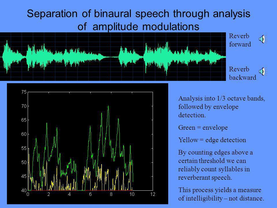 Separation of binaural speech through analysis of amplitude modulations Reverb forward Reverb backward Analysis into 1/3 octave bands, followed by env